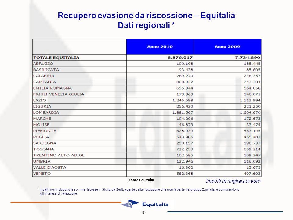 Importi in migliaia di euro Recupero evasione da riscossione – Equitalia Dati regionali * Fonte Equitalia 10 * I dati non includono le somme riscosse