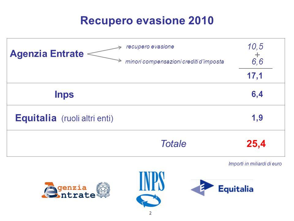 Recupero evasione 2010 Agenzia Entrate recupero evasione 10,5 minori compensazioni crediti dimposta 6,6 17,1 Inps 6,4 Equitalia (ruoli altri enti) 1,9