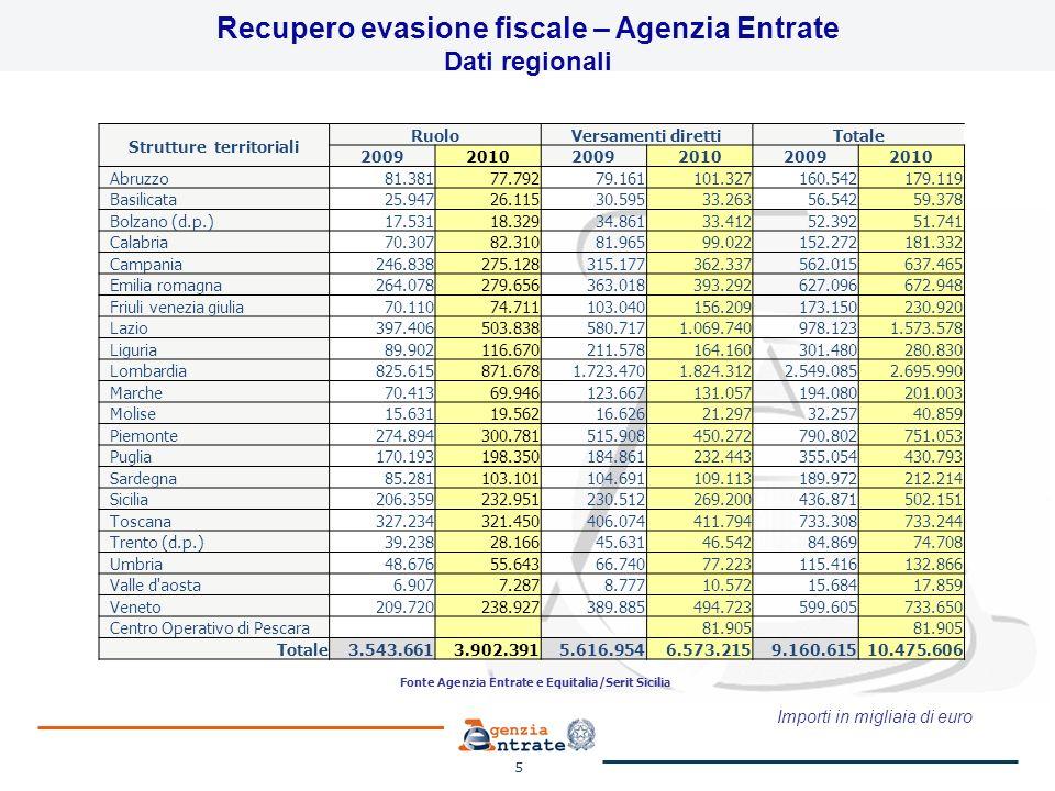 Importi in miliardi di euro 6 Recupero evasione contributiva – INPS