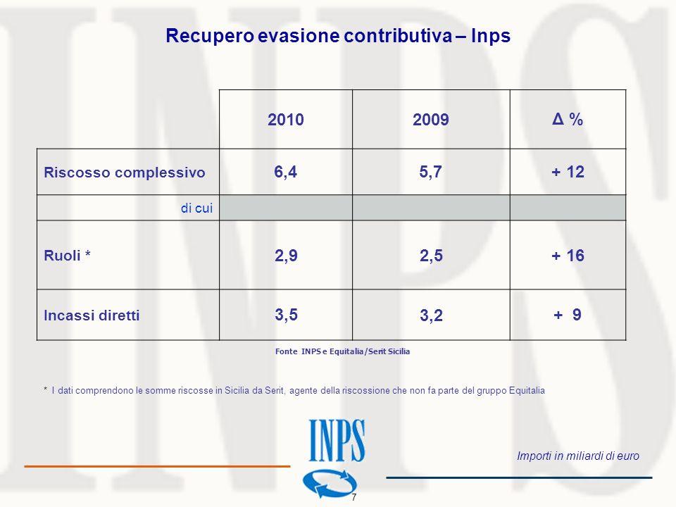 20102009Δ % Riscosso complessivo 6,45,7+ 12 di cui Ruoli * 2,92,5+ 16 Incassi diretti 3,53,2+ 9 Importi in miliardi di euro Recupero evasione contribu