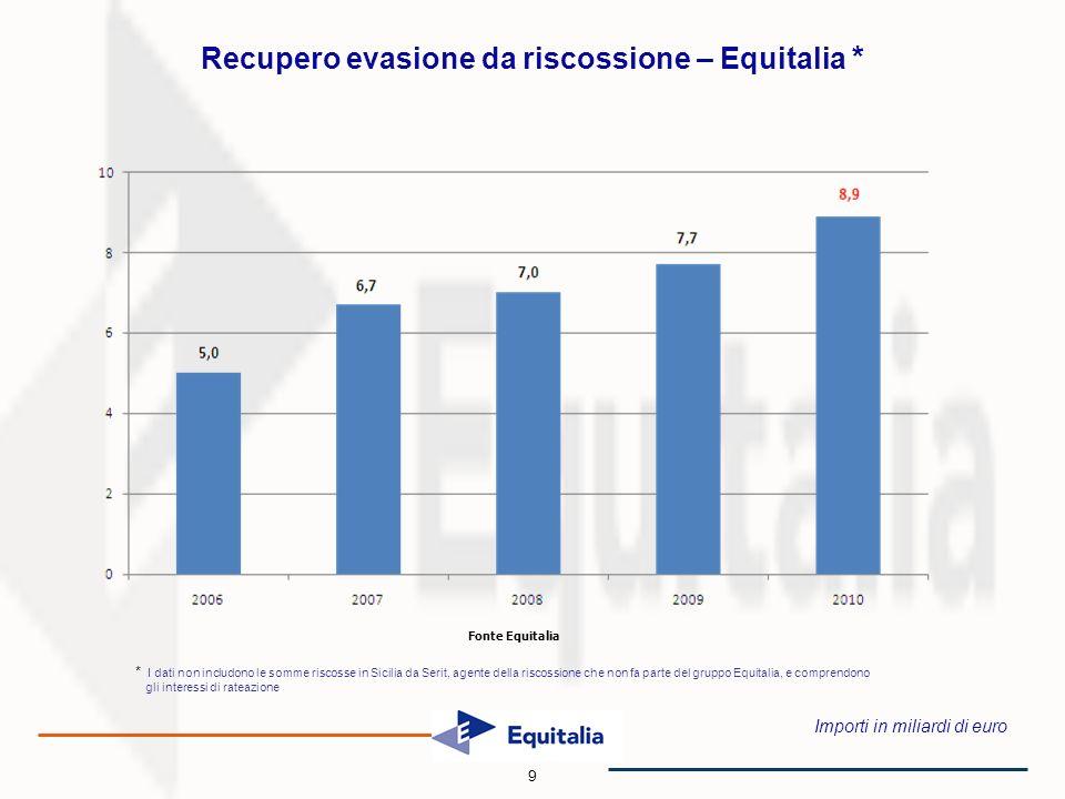 Importi in miliardi di euro Recupero evasione da riscossione – Equitalia * Fonte Equitalia 9 * I dati non includono le somme riscosse in Sicilia da Serit, agente della riscossione che non fa parte del gruppo Equitalia, e comprendono gli interessi di rateazione