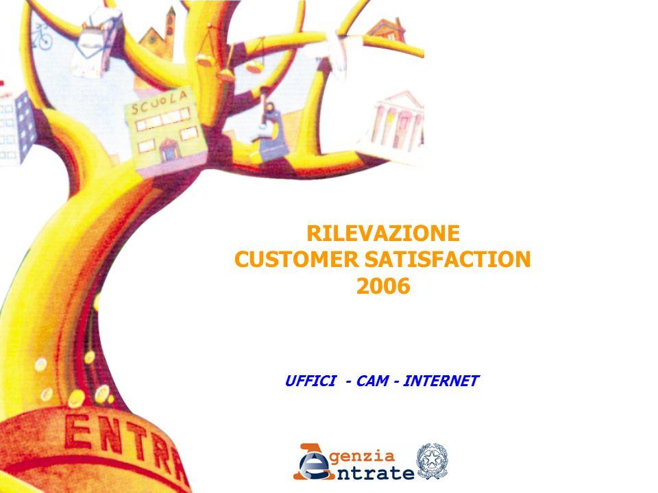 72 Customer Satisfaction 2006 Uffici/CAM: giudizio complessivo per frequenza utilizzo e professione VOTO MEDIOCAMUffici Locali Totale Italia3,983,83 FREQUENZA Prima volta4,063,91 Occasionalmente3,983,84 Spesso3,933,80 Regolarmente3,963,80 PROFESSIONE Prof.