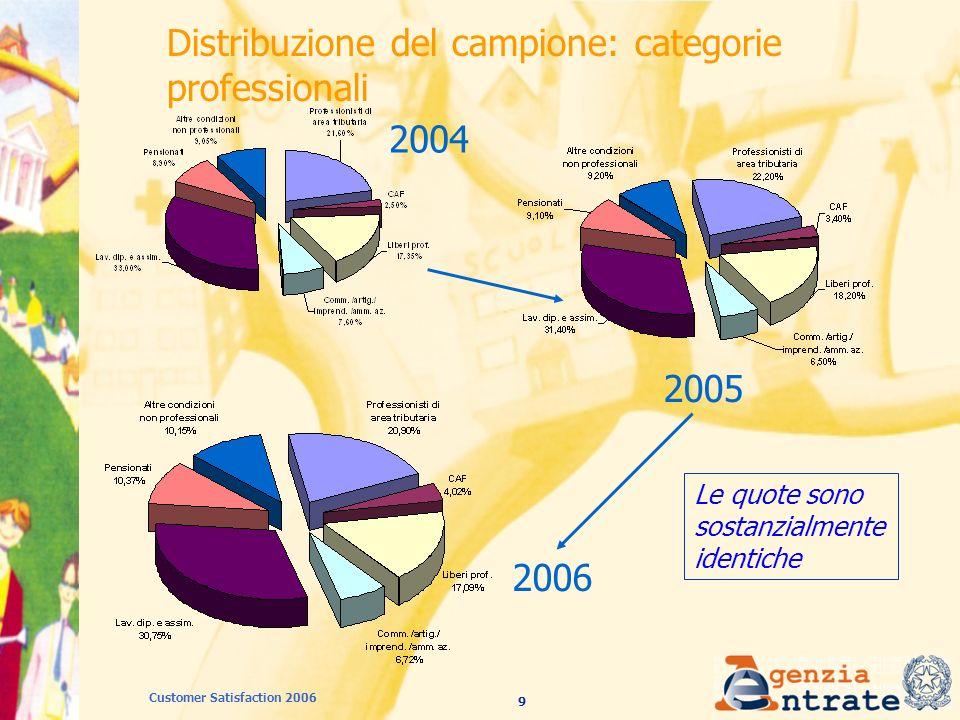10 Customer Satisfaction 2006 Distribuzione del campione: frequenza di visita 2004 2005 Le quote sono sostanzialmente identiche 2006