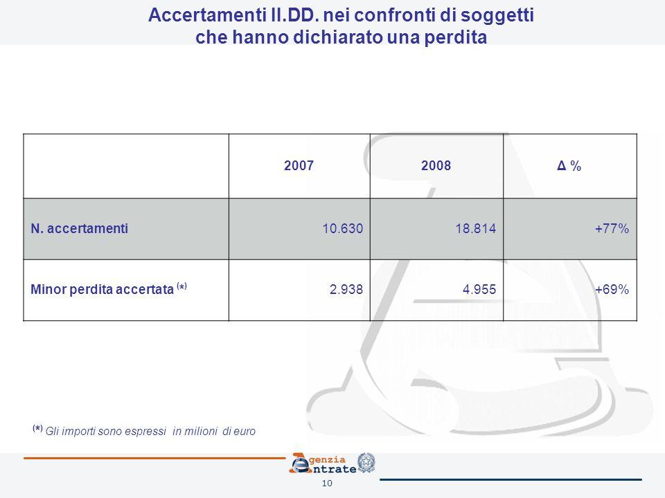 10 Accertamenti II.DD. nei confronti di soggetti che hanno dichiarato una perdita 20072008Δ % N. accertamenti 10.63018.814+77% Minor perdita accertata