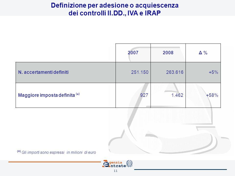 11 Definizione per adesione o acquiescenza dei controlli II.DD., IVA e IRAP 20072008Δ % N. accertamenti definiti251.150263.616+5% Maggiore imposta def