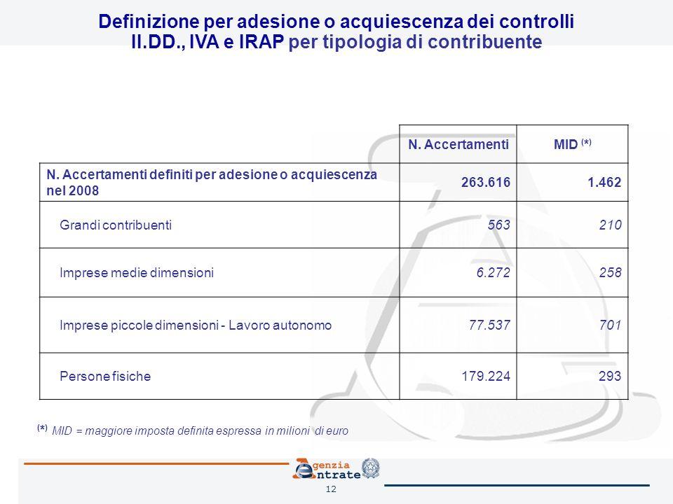 12 N. AccertamentiMID ( * ) N. Accertamenti definiti per adesione o acquiescenza nel 2008 263.6161.462 Grandi contribuenti563210 Imprese medie dimensi