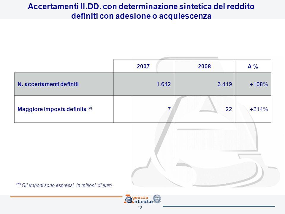 13 Accertamenti II.DD. con determinazione sintetica del reddito definiti con adesione o acquiescenza 20072008Δ % N. accertamenti definiti1.6423.419+10