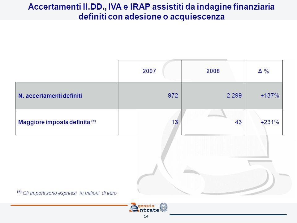 14 Accertamenti II.DD., IVA e IRAP assistiti da indagine finanziaria definiti con adesione o acquiescenza 20072008Δ % N. accertamenti definiti9722.299