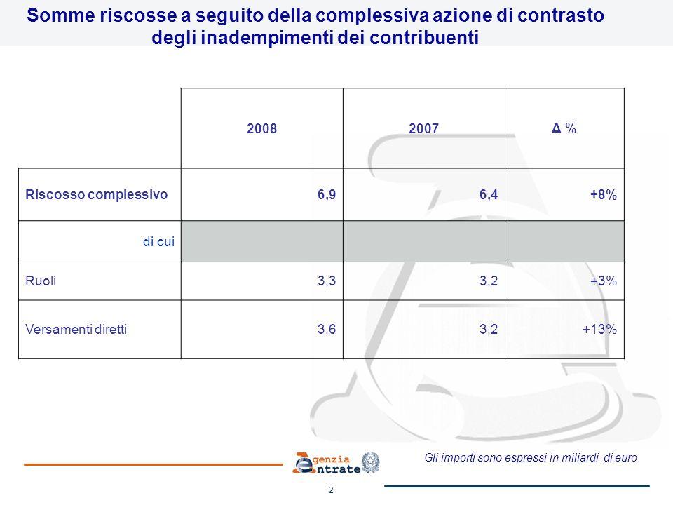 3 Somme riscosse a seguito dell attività di accertamento 20082007 Δ % Riscossioni complessive 3,72,9+28% di cui Ruoli1,21,0+20% Versamenti Diretti2,51,9+32% Ruoli 2008: dati di preconsuntivo Gli importi sono espressi in miliardi di euro