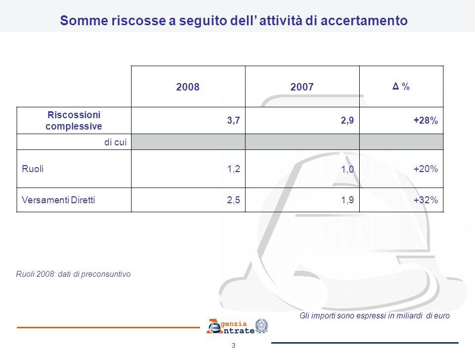 3 Somme riscosse a seguito dell attività di accertamento 20082007 Δ % Riscossioni complessive 3,72,9+28% di cui Ruoli1,21,0+20% Versamenti Diretti2,51