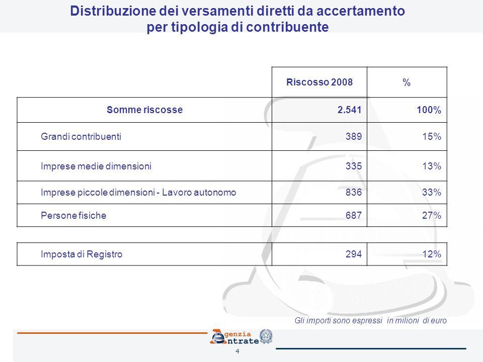 4 Riscosso 2008% Somme riscosse2.541100% Grandi contribuenti38915% Imprese medie dimensioni33513% Imprese piccole dimensioni - Lavoro autonomo83633% Persone fisiche68727% Imposta di Registro29412% Distribuzione dei versamenti diretti da accertamento per tipologia di contribuente Gli importi sono espressi in milioni di euro
