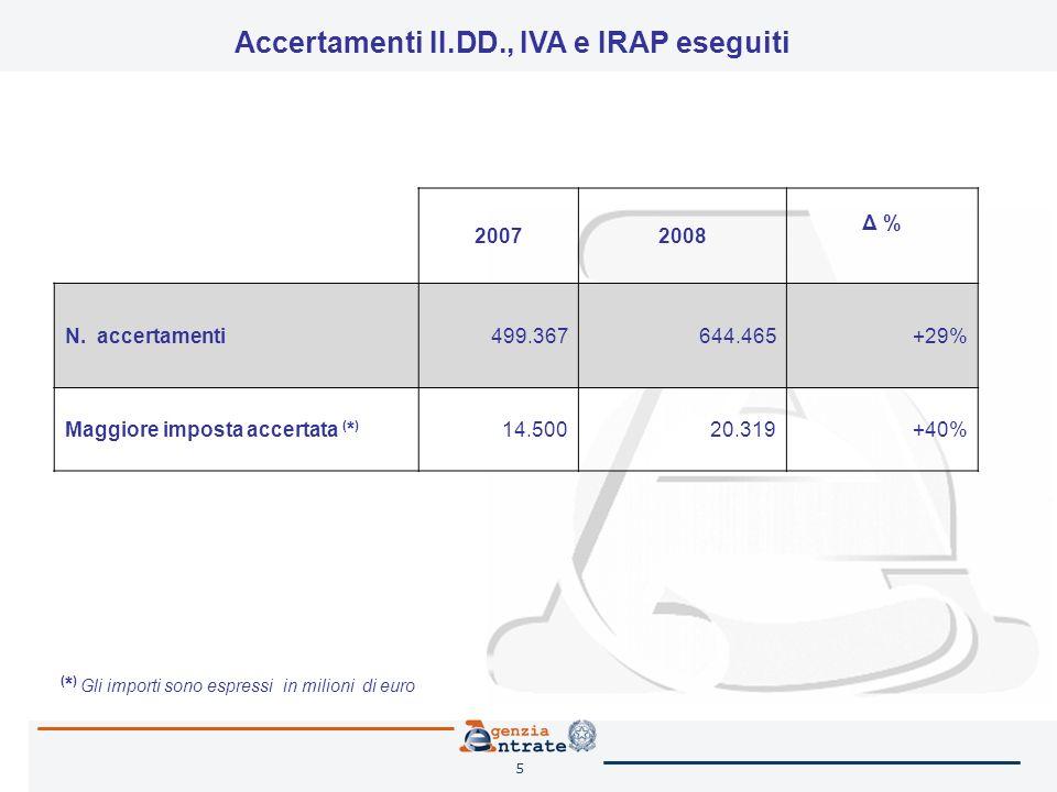 5 20072008 Δ % N. accertamenti499.367644.465+29% Maggiore imposta accertata ( * ) 14.50020.319+40% ( * ) Gli importi sono espressi in milioni di euro
