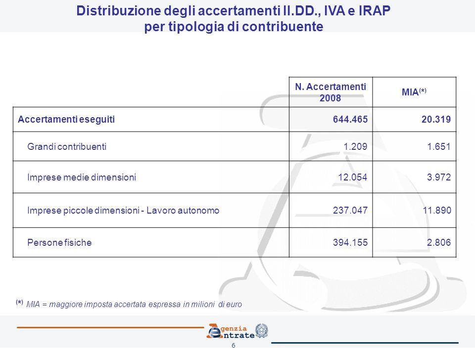 6 N. Accertamenti 2008 MIA ( * ) Accertamenti eseguiti644.46520.319 Grandi contribuenti1.2091.651 Imprese medie dimensioni12.0543.972 Imprese piccole