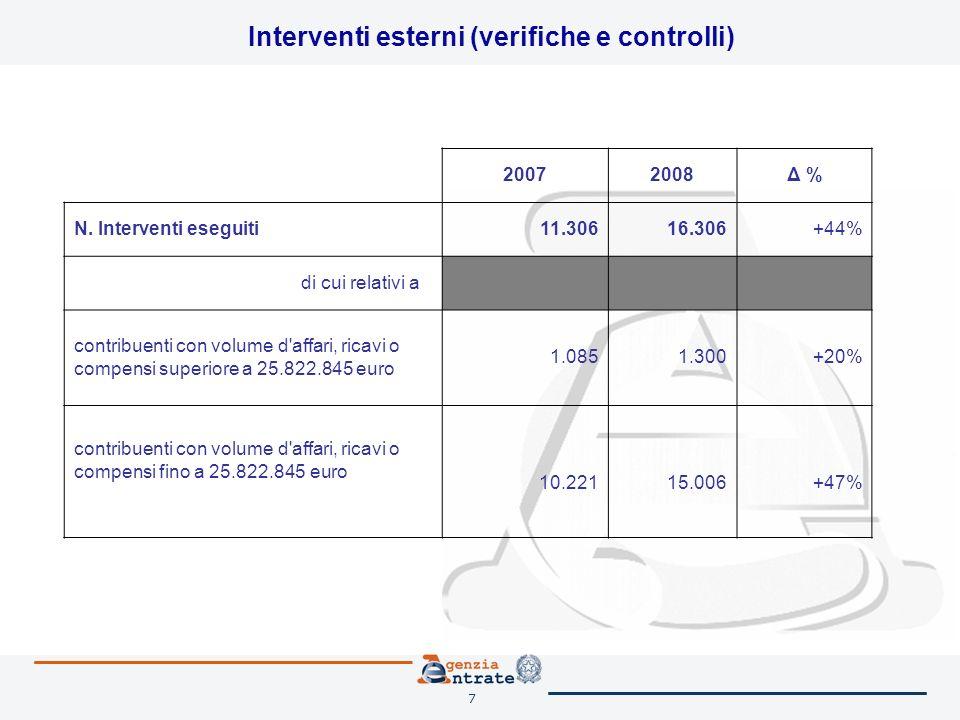 7 Interventi esterni (verifiche e controlli) 20072008Δ % N. Interventi eseguiti11.30616.306+44% di cui relativi a contribuenti con volume d'affari, ri