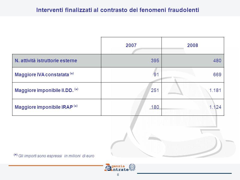 8 Interventi finalizzati al contrasto dei fenomeni fraudolenti 20072008 N. attività istruttorie esterne395480 Maggiore IVA constatata ( * ) 91669 Magg
