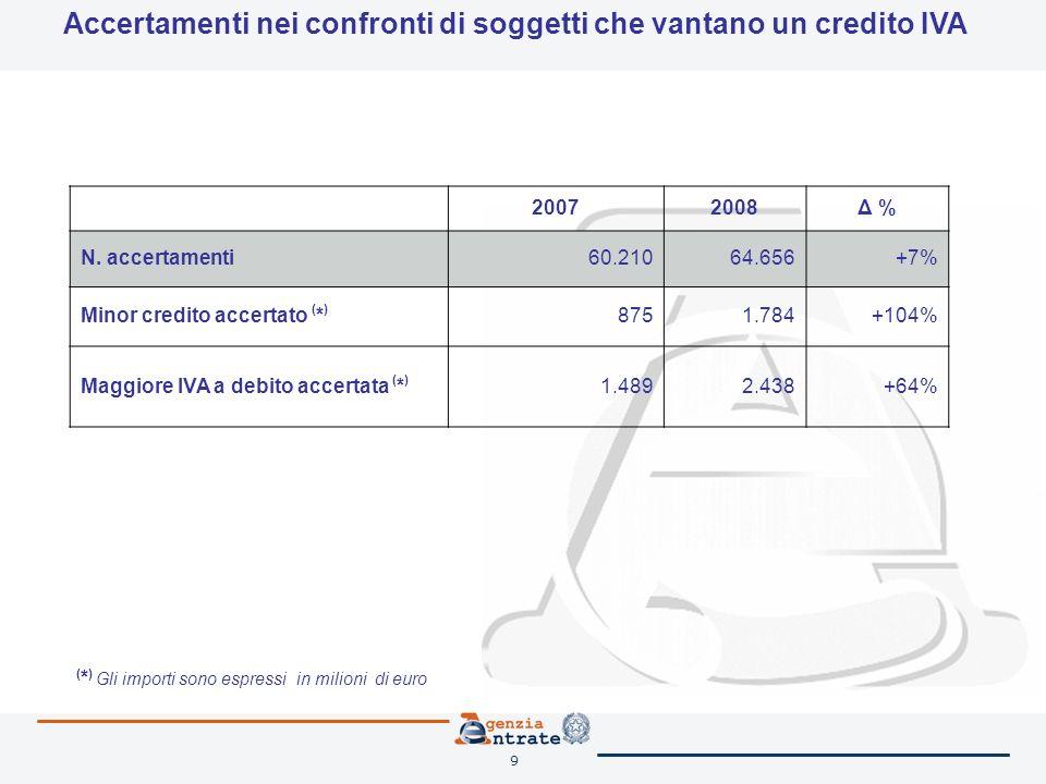 9 Accertamenti nei confronti di soggetti che vantano un credito IVA 20072008Δ % N. accertamenti60.21064.656+7% Minor credito accertato ( * ) 8751.784+
