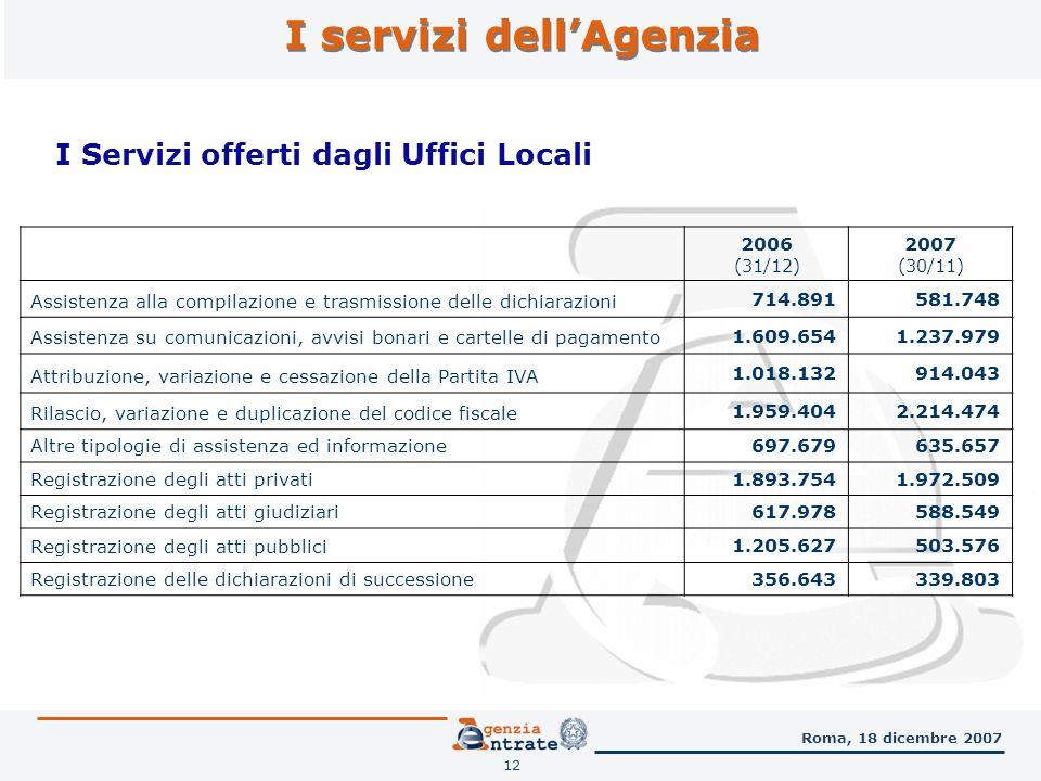 I servizi dellAgenzia 12 Roma, 18 dicembre 2007 2006 (31/12) 2007 (30/11) Assistenza alla compilazione e trasmissione delle dichiarazioni 714.891581.748 Assistenza su comunicazioni, avvisi bonari e cartelle di pagamento 1.609.6541.237.979 Attribuzione, variazione e cessazione della Partita IVA 1.018.132914.043 Rilascio, variazione e duplicazione del codice fiscale 1.959.4042.214.474 Altre tipologie di assistenza ed informazione 697.679635.657 Registrazione degli atti privati 1.893.7541.972.509 Registrazione degli atti giudiziari 617.978588.549 Registrazione degli atti pubblici 1.205.627503.576 Registrazione delle dichiarazioni di successione 356.643339.803 I Servizi offerti dagli Uffici Locali