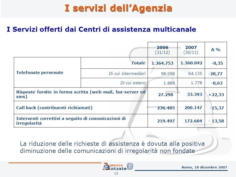 I servizi dellAgenzia 13 Roma, 18 dicembre 2007 2006 (31/12) 2007 (30/11) Δ % Telefonate pervenute Totale1.364.753 1.360.042-0,35 Di cui intermediari 98.098 64.135-28,77 Di cui estero 1.889 1.778-0,63 Risposte fornite in forma scritta (web-mail, fax-server ed sms) 27.298 33.393 +22,33 Call back (contribuenti richiamati) 236.485200.147-15,37 Interventi correttivi a seguito di comunicazioni di irregolarità 219.497172.604- 13,58 I Servizi offerti dai Centri di assistenza multicanale La riduzione delle richieste di assistenza è dovuta alla positiva diminuzione delle comunicazioni di irregolarità non fondate