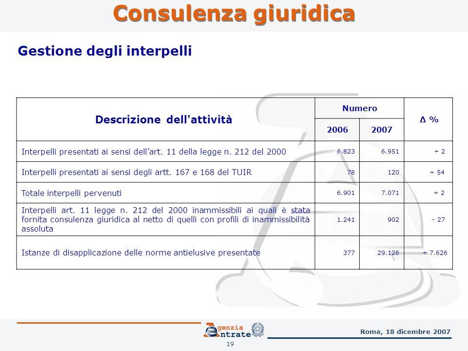 19 Consulenza giuridica Roma, 18 dicembre 2007 Gestione degli interpelli Descrizione dell attività Numero Δ % 20062007 Interpelli presentati ai sensi dellart.