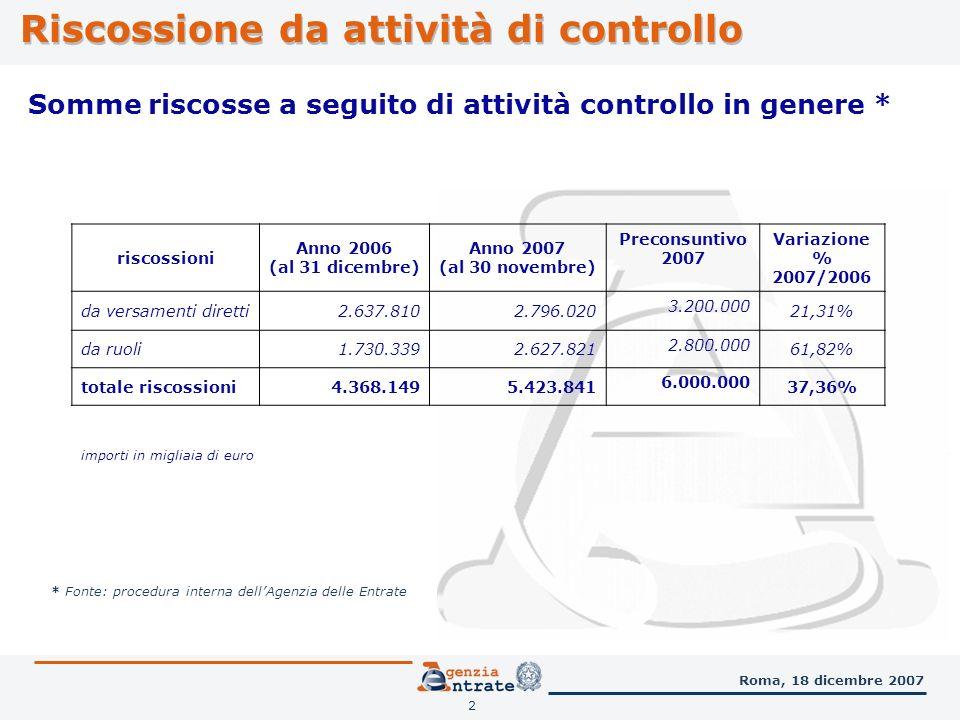 2 Roma, 18 dicembre 2007 Riscossione da attività di controllo Somme riscosse a seguito di attività controllo in genere * importi in migliaia di euro * Fonte: procedura interna dellAgenzia delle Entrate riscossioni Anno 2006 (al 31 dicembre) Anno 2007 (al 30 novembre) Preconsuntivo 2007 Variazione % 2007/2006 da versamenti diretti2.637.8102.796.020 3.200.000 21,31% da ruoli1.730.3392.627.821 2.800.000 61,82% totale riscossioni4.368.1495.423.841 6.000.000 37,36%
