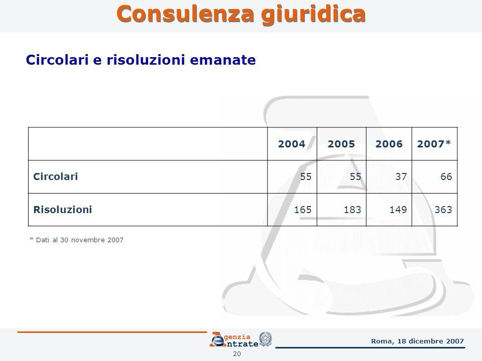 20 Consulenza giuridica Roma, 18 dicembre 2007 Circolari e risoluzioni emanate 2004200520062007* Circolari55 3766 Risoluzioni165183149363 * Dati al 30 novembre 2007