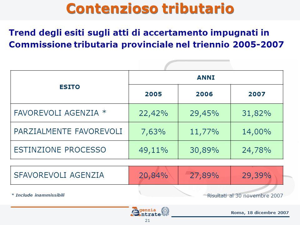 21 Roma, 18 dicembre 2007 * Include inammissibili Trend degli esiti sugli atti di accertamento impugnati in Commissione tributaria provinciale nel triennio 2005-2007 ESITO ANNI 200520062007 FAVOREVOLI AGENZIA *22,42%29,45%31,82% PARZIALMENTE FAVOREVOLI7,63%11,77%14,00% ESTINZIONE PROCESSO49,11%30,89%24,78% SFAVOREVOLI AGENZIA20,84%27,89%29,39% Risultati al 30 novembre 2007 Contenzioso tributario