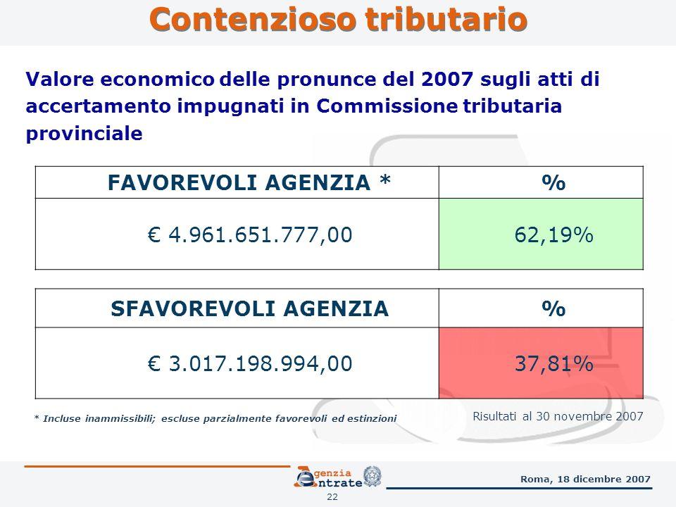 22 Roma, 18 dicembre 2007 * Incluse inammissibili; escluse parzialmente favorevoli ed estinzioni Valore economico delle pronunce del 2007 sugli atti di accertamento impugnati in Commissione tributaria provinciale FAVOREVOLI AGENZIA *% 4.961.651.777,0062,19% SFAVOREVOLI AGENZIA% 3.017.198.994,0037,81% Risultati al 30 novembre 2007 Contenzioso tributario
