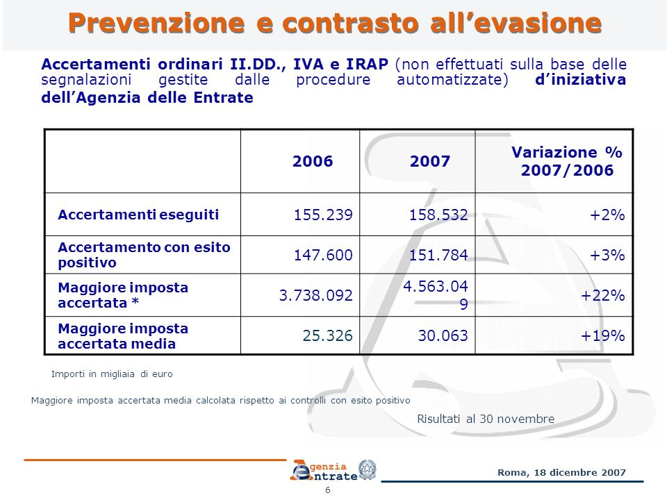 Prevenzione e contrasto allevasione 6 Accertamenti ordinari II.DD., IVA e IRAP (non effettuati sulla base delle segnalazioni gestite dalle procedure automatizzate) diniziativa dellAgenzia delle Entrate 20062007 Variazione % 2007/2006 Accertamenti eseguiti 155.239158.532+2% Accertamento con esito positivo 147.600151.784+3% Maggiore imposta accertata * 3.738.092 4.563.04 9 +22% Maggiore imposta accertata media 25.32630.063+19% Importi in migliaia di euro Risultati al 30 novembre Maggiore imposta accertata media calcolata rispetto ai controlli con esito positivo Roma, 18 dicembre 2007