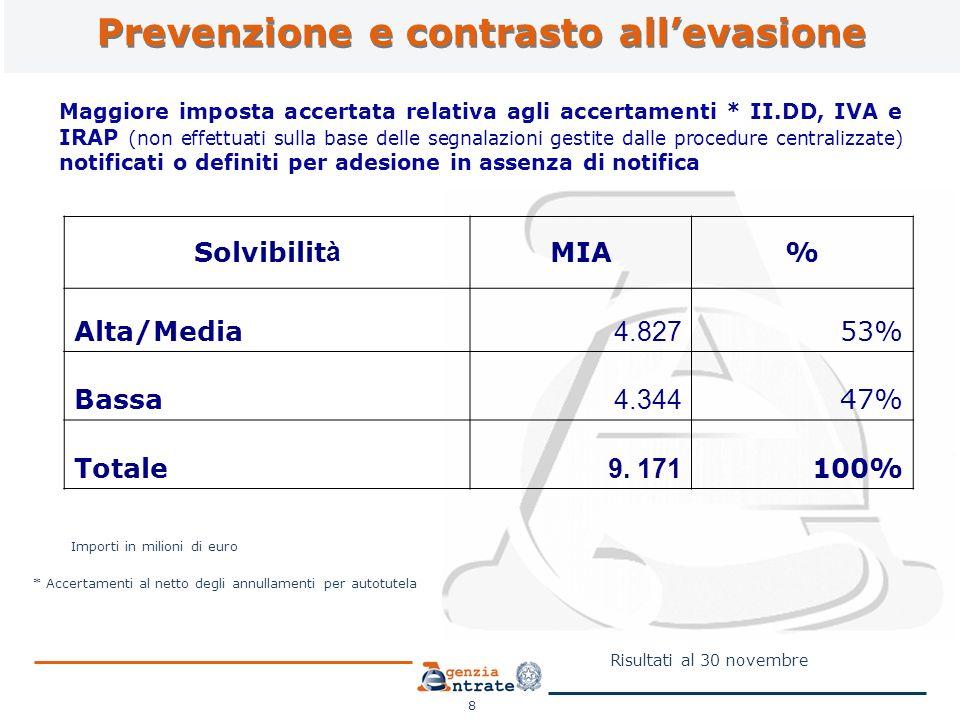 Prevenzione e contrasto allevasione 8 Maggiore imposta accertata relativa agli accertamenti * II.DD, IVA e IRAP (non effettuati sulla base delle segnalazioni gestite dalle procedure centralizzate) notificati o definiti per adesione in assenza di notifica Importi in milioni di euro Risultati al 30 novembre * Accertamenti al netto degli annullamenti per autotutela Solvibilit à MIA% Alta/Media 4.827 53% Bassa 4.344 47% Totale 9.