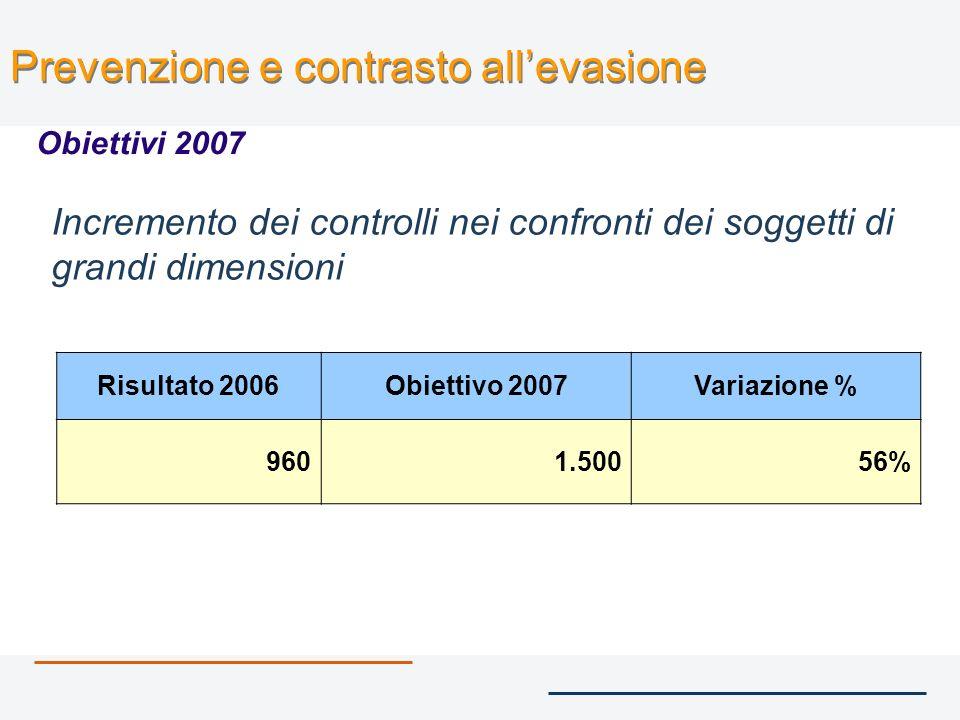 Incremento dei controlli nei confronti dei soggetti di grandi dimensioni Prevenzione e contrasto allevasione Obiettivi 2007 Risultato 2006Obiettivo 2007Variazione % 9601.50056%