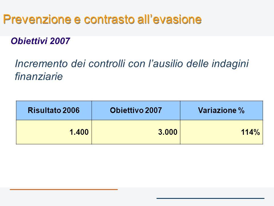 Prevenzione e contrasto allevasione Risultati 1° quadrimestre 2006 - 1° quadrimestre 2007 Attività 20062007 (1) Accertamenti II.DD.,IRAP e IVA85.438137.444 Verifiche2.7013.021 Accessi per il controllo degli obblighi fiscali 38.037 41.618 (1) Dati provvisori rilevazione del 27 aprile 2007
