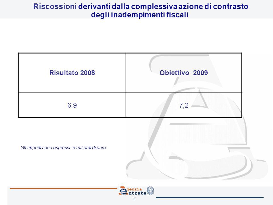 2 Riscossioni derivanti dalla complessiva azione di contrasto degli inadempimenti fiscali Risultato 2008Obiettivo 2009 6,97,2 Gli importi sono espressi in miliardi di euro