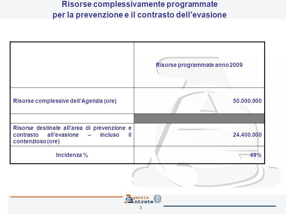 3 Risorse complessivamente programmate per la prevenzione e il contrasto dellevasione Risorse programmate anno 2009 Risorse complessive dellAgenzia (o