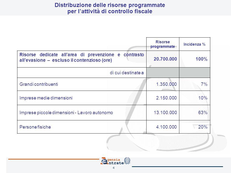 4 Distribuzione delle risorse programmate per lattività di controllo fiscale Risorse programmate Incidenza % Risorse dedicate allarea di prevenzione e contrasto allevasione – escluso il contenzioso (ore) 20.700.000100% di cui destinate a Grandi contribuenti1.350.0007% Imprese medie dimensioni2.150.00010% Imprese piccole dimensioni - Lavoro autonomo13.100.00063% Persone fisiche4.100.00020%