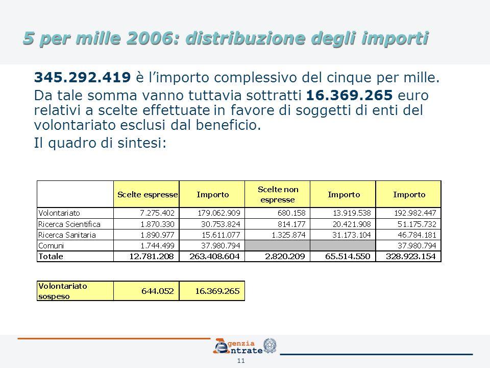 11 5 per mille 2006: distribuzione degli importi 345.292.419 è limporto complessivo del cinque per mille. Da tale somma vanno tuttavia sottratti 16.36