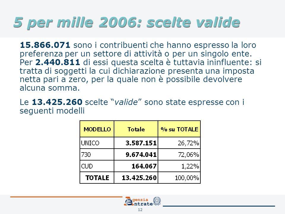 12 5 per mille 2006: scelte valide 15.866.071 sono i contribuenti che hanno espresso la loro preferenza per un settore di attività o per un singolo ente.