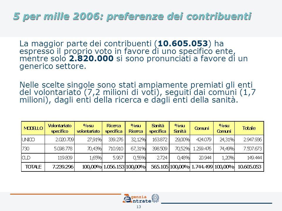 13 5 per mille 2006: preferenze dei contribuenti La maggior parte dei contribuenti (10.605.053) ha espresso il proprio voto in favore di uno specifico ente, mentre solo 2.820.000 si sono pronunciati a favore di un generico settore.