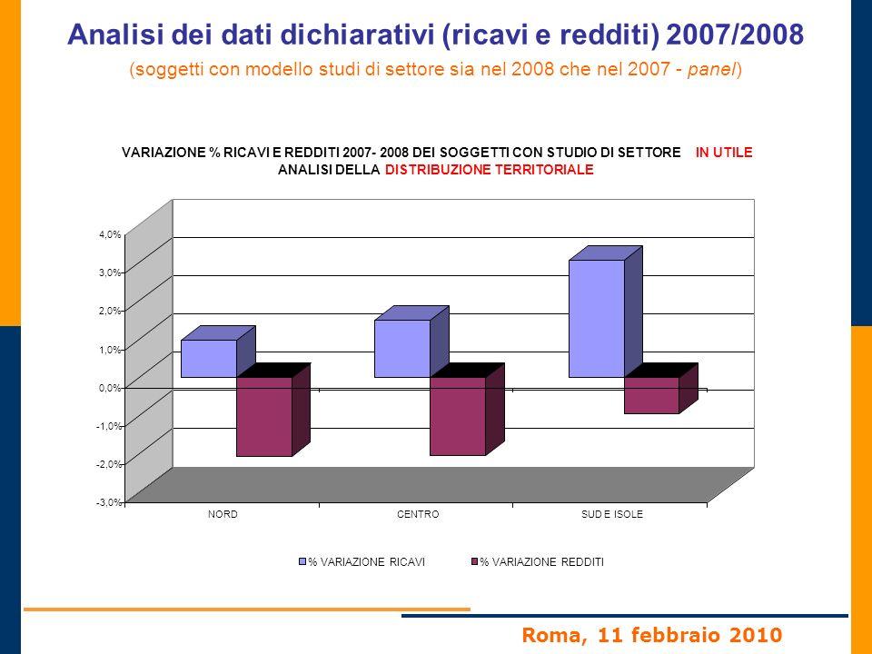 Roma, 11 febbraio 2010 Analisi dei dati dichiarativi (ricavi e redditi) 2007/2008 (soggetti con modello studi di settore sia nel 2008 che nel 2007 - panel) -3,0% -2,0% -1,0% 0,0% 1,0% 2,0% 3,0% 4,0% NORDCENTROSUD E ISOLE VARIAZIONE % RICAVI E REDDITI 2007- 2008 DEI SOGGETTI CON STUDIO DI SETTOREIN UTILE ANALISI DELLADISTRIBUZIONE TERRITORIALE % VARIAZIONE RICAVI% VARIAZIONE REDDITI