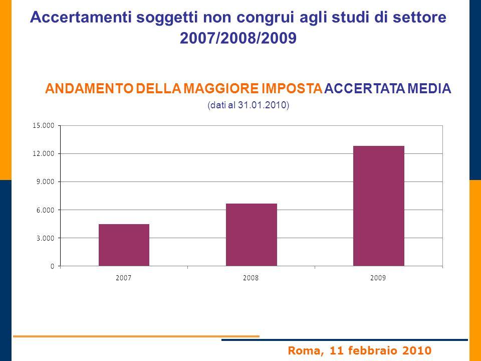 Roma, 11 febbraio 2010 Accertamenti soggetti non congrui agli studi di settore 2007/2008/2009 ANDAMENTO DELLA MAGGIORE IMPOSTA ACCERTATA MEDIA (dati al 31.01.2010)