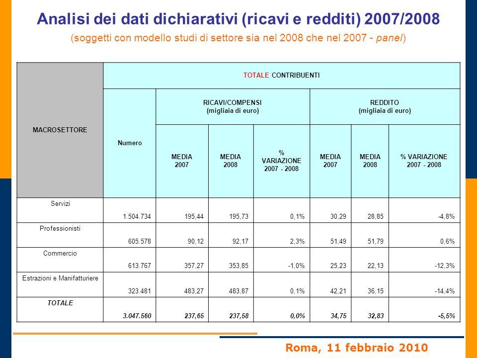 Roma, 11 febbraio 2010 Analisi dei dati dichiarativi (ricavi e redditi) 2007/2008 (soggetti con modello studi di settore sia nel 2008 che nel 2007 - panel) MACROSETTORE CONTRIBUENTI IN UTILE NEL 2007 E NEL 2008 Numerosità 2008 RICAVI/COMPENSI (migliaia di euro) REDDITO (migliaia di euro) MEDIA 2007 MEDIA 2008 % VARIAZIONE 2007 - 2008 MEDIA 2007 MEDIA 2008 % VARIAZIONE 2007 - 2008 Servizi1.304.071186,22189,341,7%35,8435,27-1,6% Professionisti586.34591,2593,672,7%53,0253,510,9% Commercio521.505357,23358,910,5%31,0029,59-4,5% Estrazioni e Manifatturiere 280.231459,64468,822,0%50,6247,66-5,8% TOTALE2.692.152227,12230,441,5%40,1839,43-1,9%