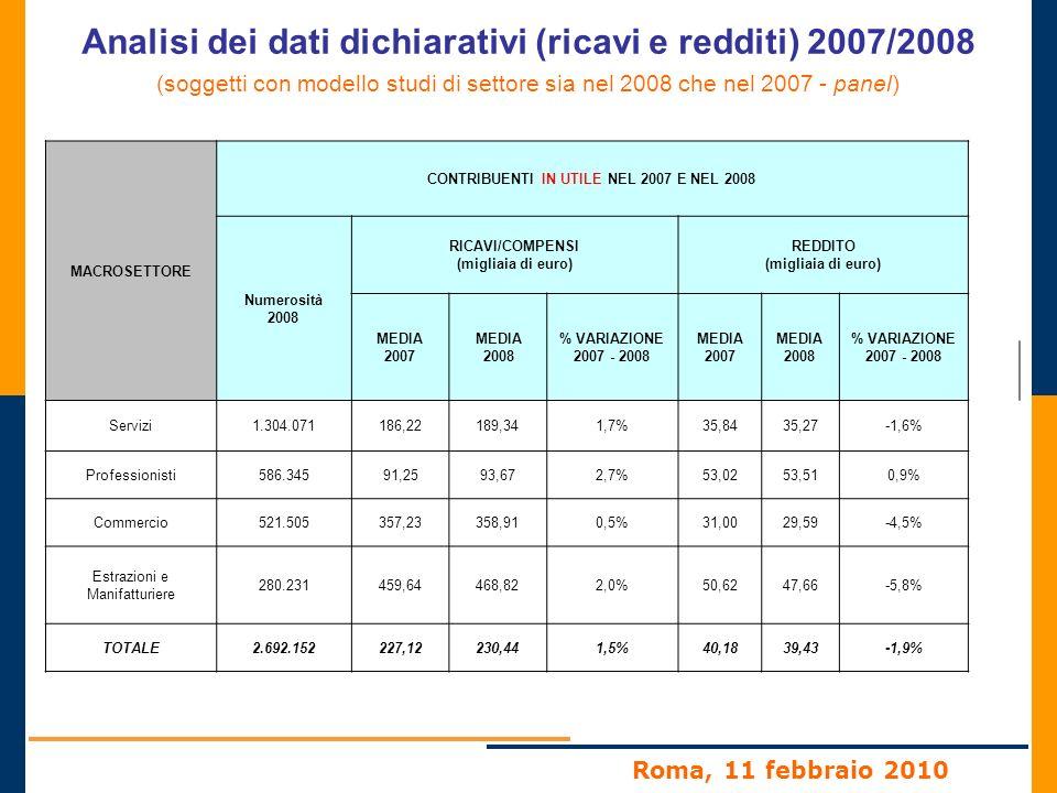 Roma, 11 febbraio 2010 Accertamenti soggetti non congrui agli studi di settore 2007/2008/2009 ANDAMENTO DELLA MAGGIORE IMPOSTA DEFINITA MEDIA (dati al 31.01.2010)