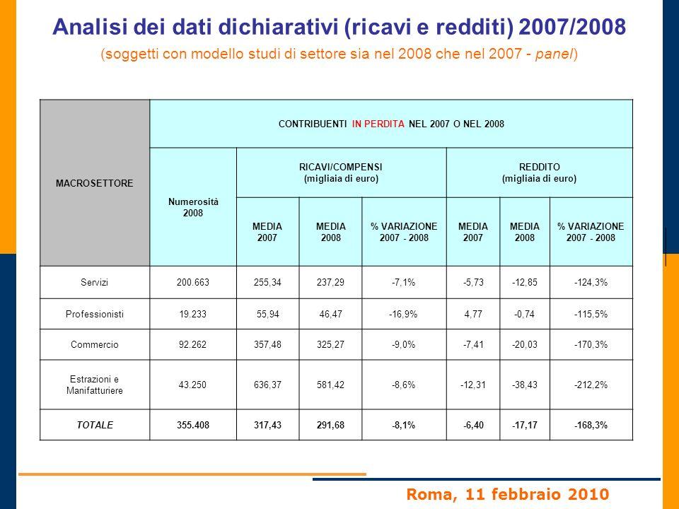 Roma, 11 febbraio 2010 Analisi dei dati dichiarativi (ricavi e redditi) 2007/2008 (soggetti con modello studi di settore sia nel 2008 che nel 2007 - panel) MACROSETTORE CONTRIBUENTI IN PERDITA NEL 2007 O NEL 2008 Numerosità 2008 RICAVI/COMPENSI (migliaia di euro) REDDITO (migliaia di euro) MEDIA 2007 MEDIA 2008 % VARIAZIONE 2007 - 2008 MEDIA 2007 MEDIA 2008 % VARIAZIONE 2007 - 2008 Servizi200.663255,34237,29-7,1%-5,73-12,85-124,3% Professionisti19.23355,9446,47-16,9%4,77-0,74-115,5% Commercio92.262357,48325,27-9,0%-7,41-20,03-170,3% Estrazioni e Manifatturiere 43.250636,37581,42-8,6%-12,31-38,43-212,2% TOTALE355.408317,43291,68-8,1%-6,40-17,17-168,3%