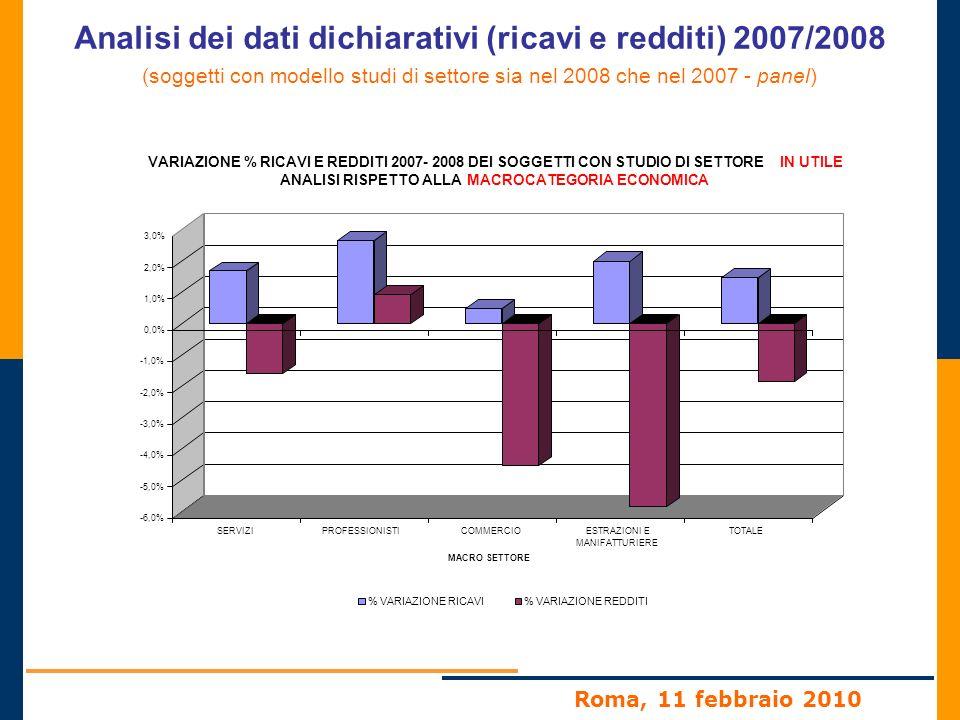 Roma, 11 febbraio 2010 Analisi dei dati dichiarativi (ricavi e redditi) 2007/2008 (soggetti con modello studi di settore sia nel 2008 che nel 2007 - panel) STUDIO DI SETTORE 2008 PRIMI 5 STUDI CON MAGGIORE VARIAZIONE NEGATIVA DEI RICAVI Numero RICAVI/COMPENSIREDDITO MEDIA 2007 MEDIA 2008 % VARIAZIONE 2007 - 2008 MEDIA 2007 MEDIA 2008 % VARIAZIONE 2007 - 2008 TM13U - Commercio al dettaglio di giornali, riviste e periodici 14.60139,2134,61-11,7%22,1220,60-6,9% TM80U - Vendita al dettaglio di carburanti per autotrazione 11.707181,19163,45-9,8%28,4725,07-11,9% UG39U - Agenzie di mediazione immobiliare 17.82995,9688,36-7,9%33,2927,75-16,6% TG40U - Locazione, valorizzazione, compravendita di beni immobili propri 104.489173,48165,34-4,7%56,2757,592,3% UM03B - Commercio al dettaglio ambulante di tessuti articoli tessili per la casa, articoli di abbigliamento 20.43448,6046,57-4,2%12,6211,77-6,7%