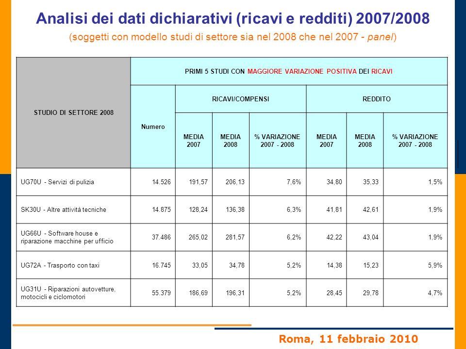 Roma, 11 febbraio 2010 Analisi dei dati dichiarativi (ricavi e redditi) 2007/2008 (soggetti con modello studi di settore sia nel 2008 che nel 2007 - panel) STUDIO DI SETTORE 2008 PRIMI 5 STUDI CON MAGGIORE VARIAZIONE POSITIVA DEI RICAVI Numero RICAVI/COMPENSIREDDITO MEDIA 2007 MEDIA 2008 % VARIAZIONE 2007 - 2008 MEDIA 2007 MEDIA 2008 % VARIAZIONE 2007 - 2008 UG70U - Servizi di pulizia14.526191,57206,137,6%34,8035,331,5% SK30U - Altre attività tecniche14.875128,24136,386,3%41,8142,611,9% UG66U - Software house e riparazione macchine per ufficio 37.486265,02281,576,2%42,2243,041,9% UG72A - Trasporto con taxi16.74533,0534,785,2%14,3815,235,9% UG31U - Riparazioni autovetture, motocicli e ciclomotori 55.379186,69196,315,2%28,4529,784,7%