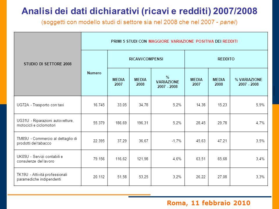 Roma, 11 febbraio 2010 Analisi dei dati dichiarativi (ricavi e redditi) 2007/2008 (soggetti con modello studi di settore sia nel 2008 che nel 2007 - panel) STUDIO DI SETTORE 2008 PRIMI 5 STUDI CON MAGGIORE VARIAZIONE POSITIVA DEI REDDITI Numero RICAVI/COMPENSIREDDITO MEDIA 2007 MEDIA 2008 % VARIAZIONE 2007 - 2008 MEDIA 2007 MEDIA 2008 % VARIAZIONE 2007 - 2008 UG72A - Trasporto con taxi16.74533,0534,785,2%14,3815,235,9% UG31U - Riparazioni autovetture, motocicli e ciclomotori 55.379186,69196,315,2%28,4529,784,7% TM85U - Commercio al dettaglio di prodotti del tabacco 22.39537,2936,67-1,7%45,6347,213,5% UK05U - Servizi contabili e consulenze del lavoro 79.156116,62121,984,6%63,5165,683,4% TK19U - Attività professionali paramediche indipendenti 20.11251,5853,253,2%26,2227,083,3%
