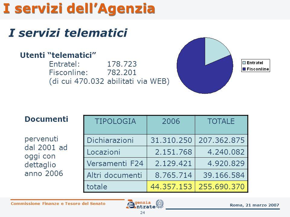 24 Utenti telematici Entratel:178.723 Fisconline:782.201 (di cui 470.032 abilitati via WEB) TIPOLOGIA2006TOTALE Dichiarazioni31.310.250207.362.875 Loc