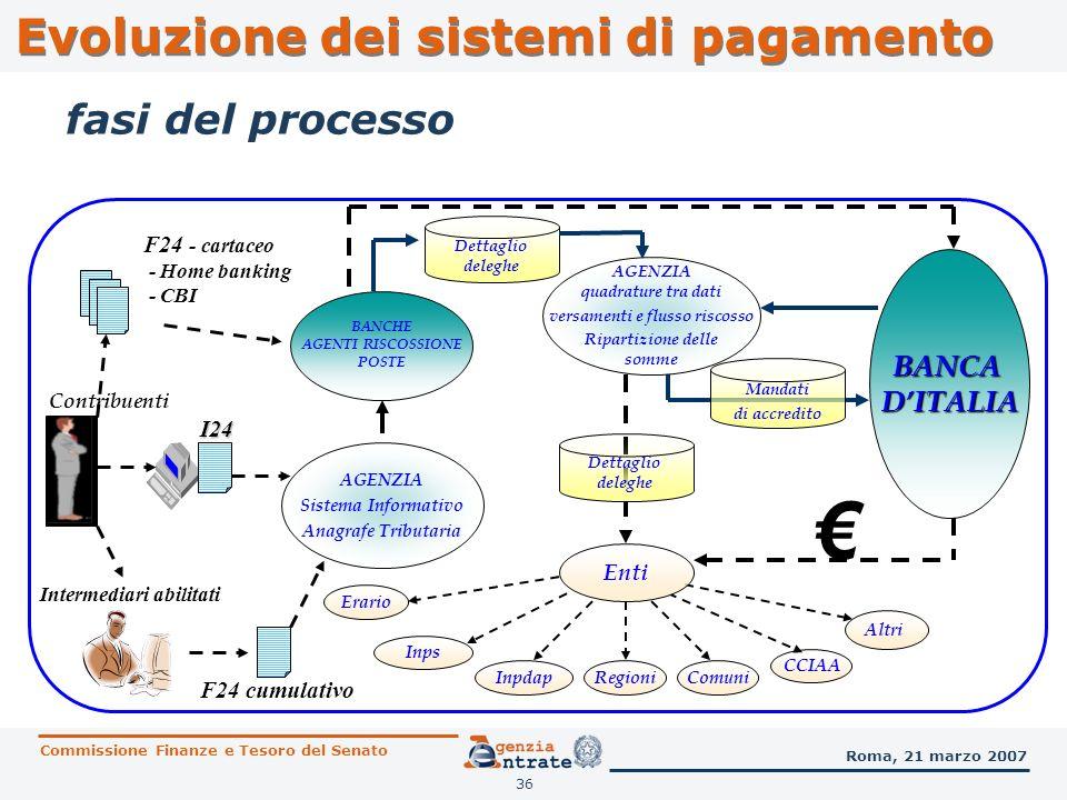 36 fasi del processo BANCHE AGENTI RISCOSSIONE POSTE Erario AGENZIA Sistema Informativo Anagrafe Tributaria Contribuenti Inps Regioni CCIAA Comuni Alt