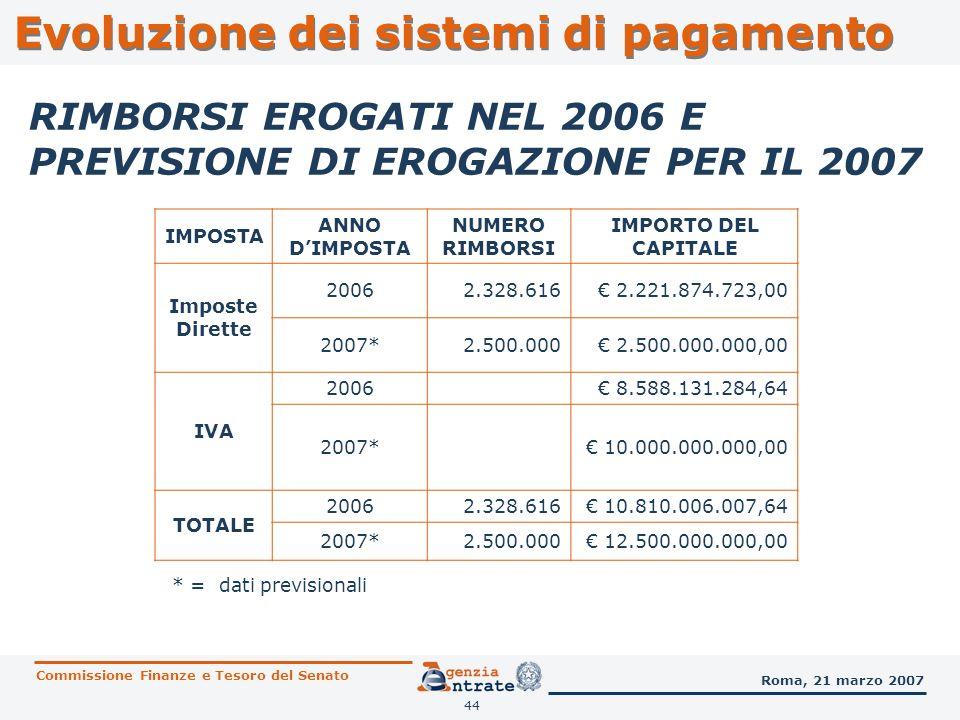 44 RIMBORSI EROGATI NEL 2006 E PREVISIONE DI EROGAZIONE PER IL 2007 Evoluzione dei sistemi di pagamento Commissione Finanze e Tesoro del Senato Roma,