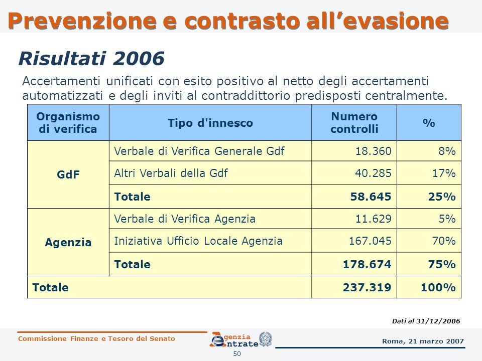 50 Prevenzione e contrasto allevasione Organismo di verifica Tipo d'innesco Numero controlli % GdF Verbale di Verifica Generale Gdf18.3608% Altri Verb