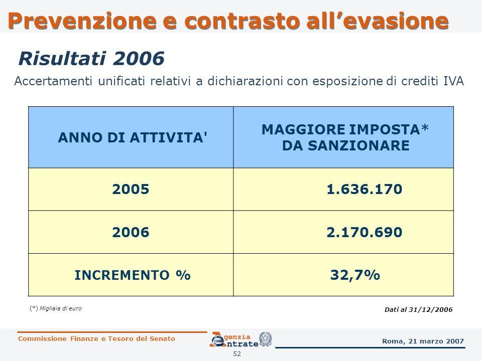 52 Accertamenti unificati relativi a dichiarazioni con esposizione di crediti IVA ANNO DI ATTIVITA' MAGGIORE IMPOSTA* DA SANZIONARE 2005 1.636.170 200